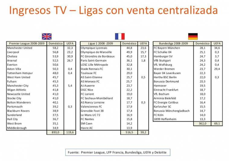 Los derechos de TV y La mejor Liga del mundo-http://flagrants.files.wordpress.com/2010/04/derechos-tv-futbol-venta-colectiva.jpg