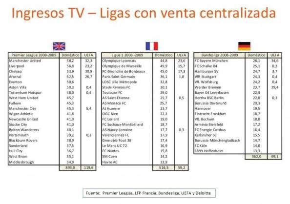 Los derechos de TV y La mejor Liga del mundo-http://flagrants.files.wordpress.com/2010/04/derechos-tv-futbol-venta-colectiva.jpg?w=594&h=250&crop=1